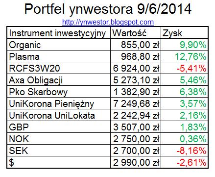 zestawienie inwestycji maj 2014