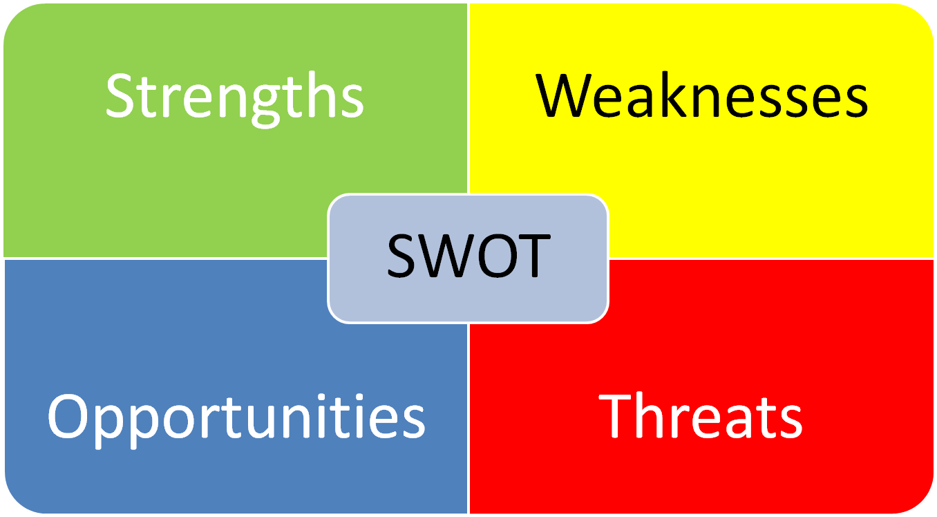 sibi totique swot png swot for analysis of business environment