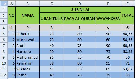 Cara mencari nilai rata-rata di Excel