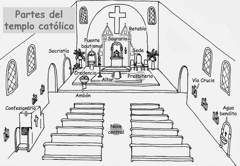 Templo católico, Objetos litúrgicos, Símbolos cristianos | Blog de ...