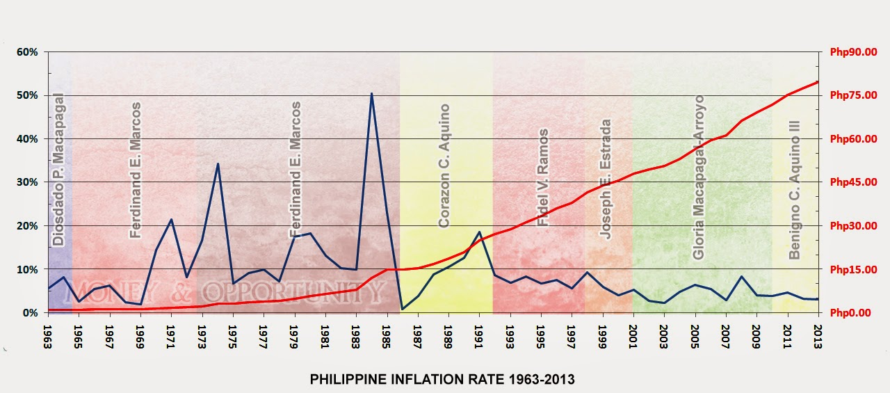 Historical Philippine Inflation Rate