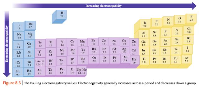 kecenderungan elektronegativitas
