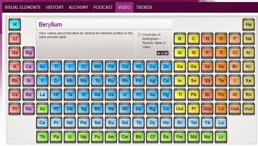 Every bed of roses visual periodic table by rsc tuesdays treasures urtaz Image collections