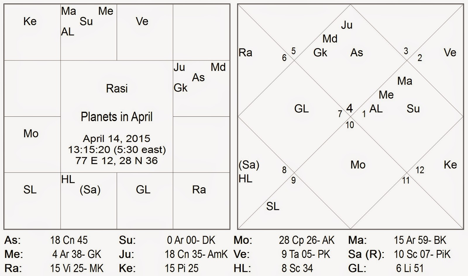 Vedic astrology consultancy research strength of planets in april strength of planets nvjuhfo Choice Image