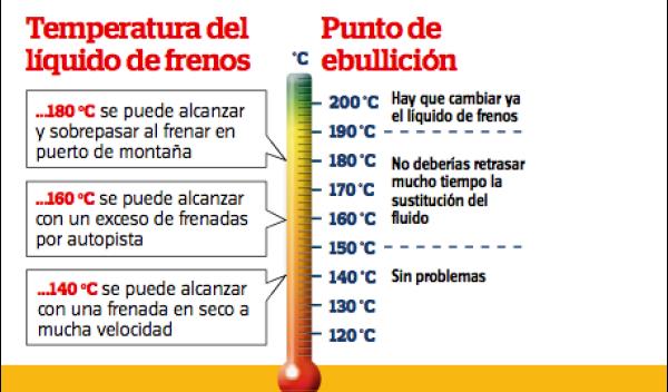 Tabla Temperatura del líquido de frenos / Punto de ebullición