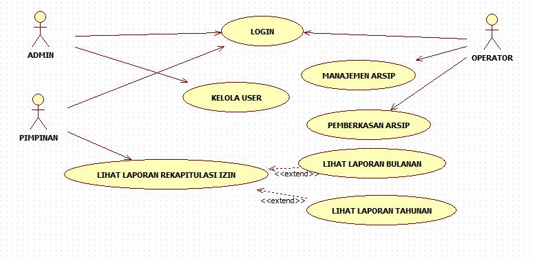 Tutorial kampus kumpulan tutorial berikut ini usecase diagram yang menggambarkan keterlibatan aktor aktor terhadap sistem ccuart Image collections