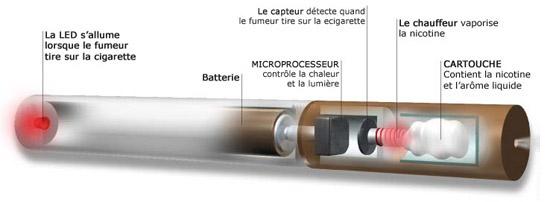 Présentation de la Cigarette Electronique en détail