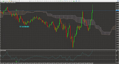 Forex - strategii scalping