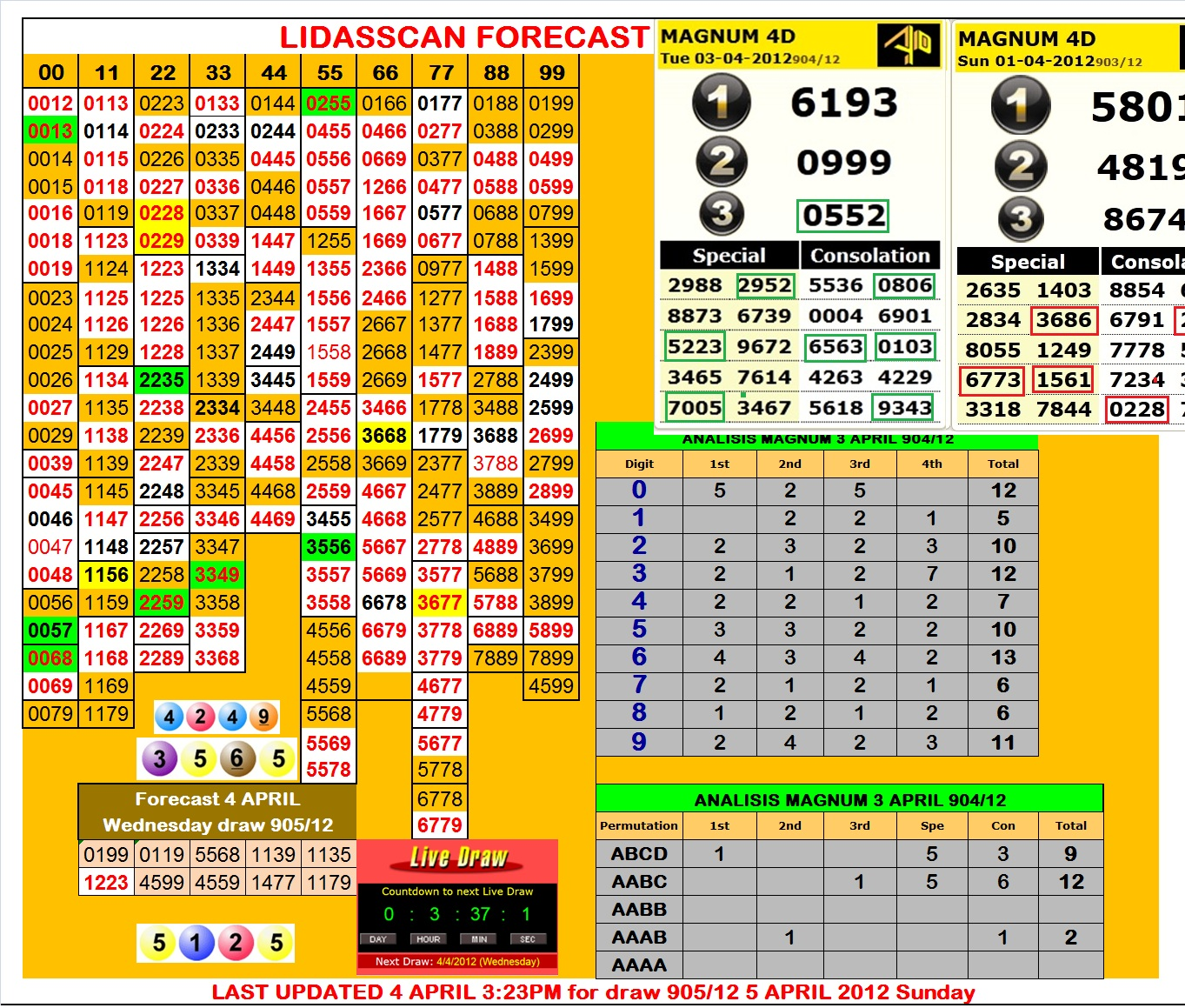 Forecast lidasscan forecast 4 april magnum draw 905 12 4 april 2012 - Vetrocamera 4 12 4 ...