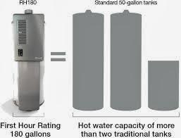 Rinnais new RH180 Water Heater VS Standard Rheem 50 Gallon Gas WH