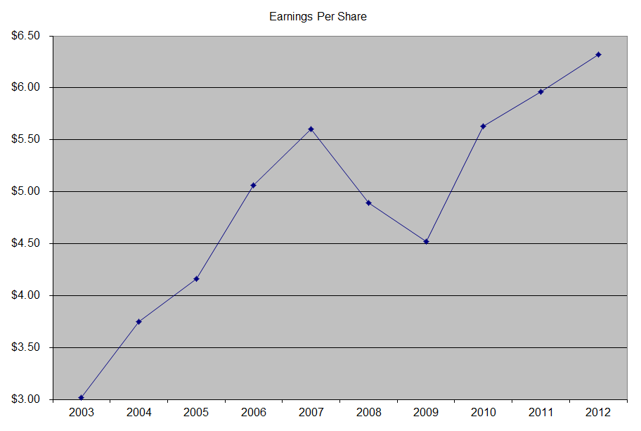 EPS MMM: 3M Dividend Growth is Slow, But Sustainable
