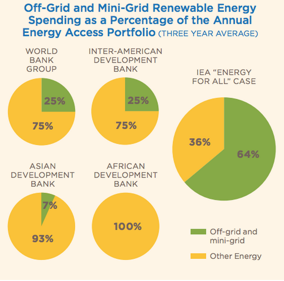 Off-Grid and Mini-Grid Renewable Energy Spending as a Percentage of the Renewable Access Portfolio (Credit: ) Click to enlarge.