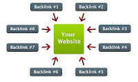 how to get backlinks easily
