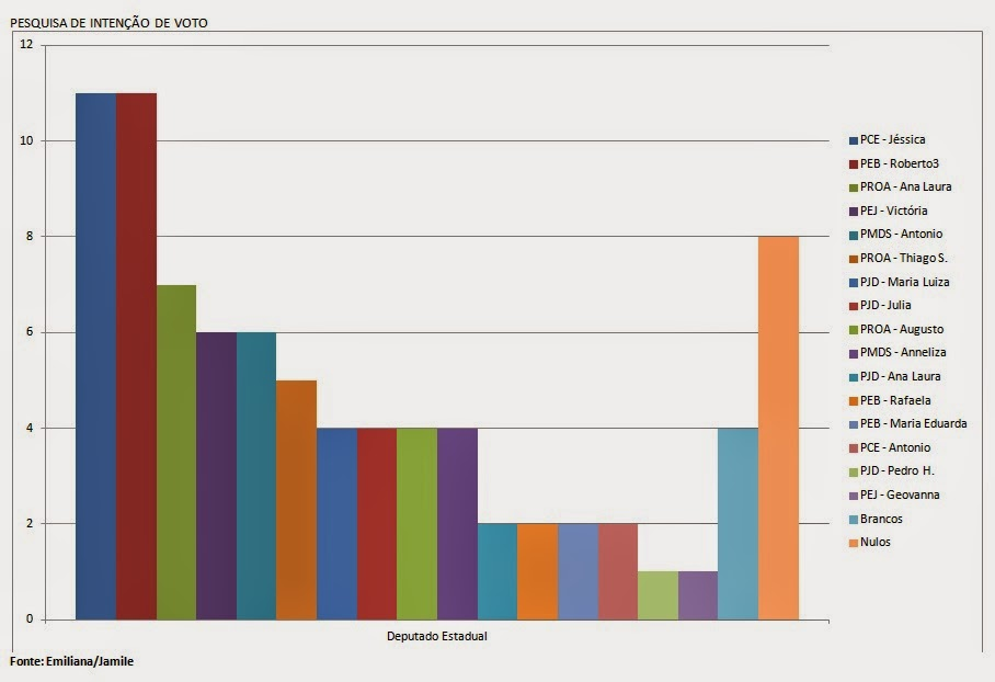 Eleições - Resultado da pesquisa para deputado estadual.
