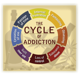 Image result for cycle of relapse image