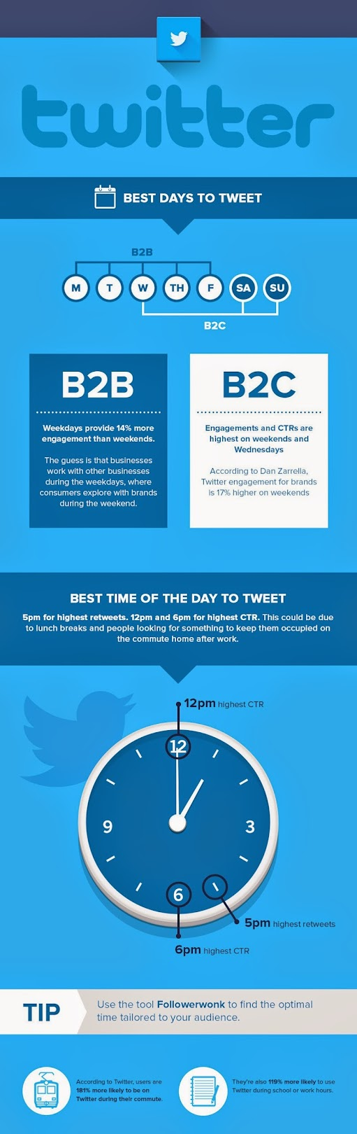 2. What's the best time to tweet on twitter?