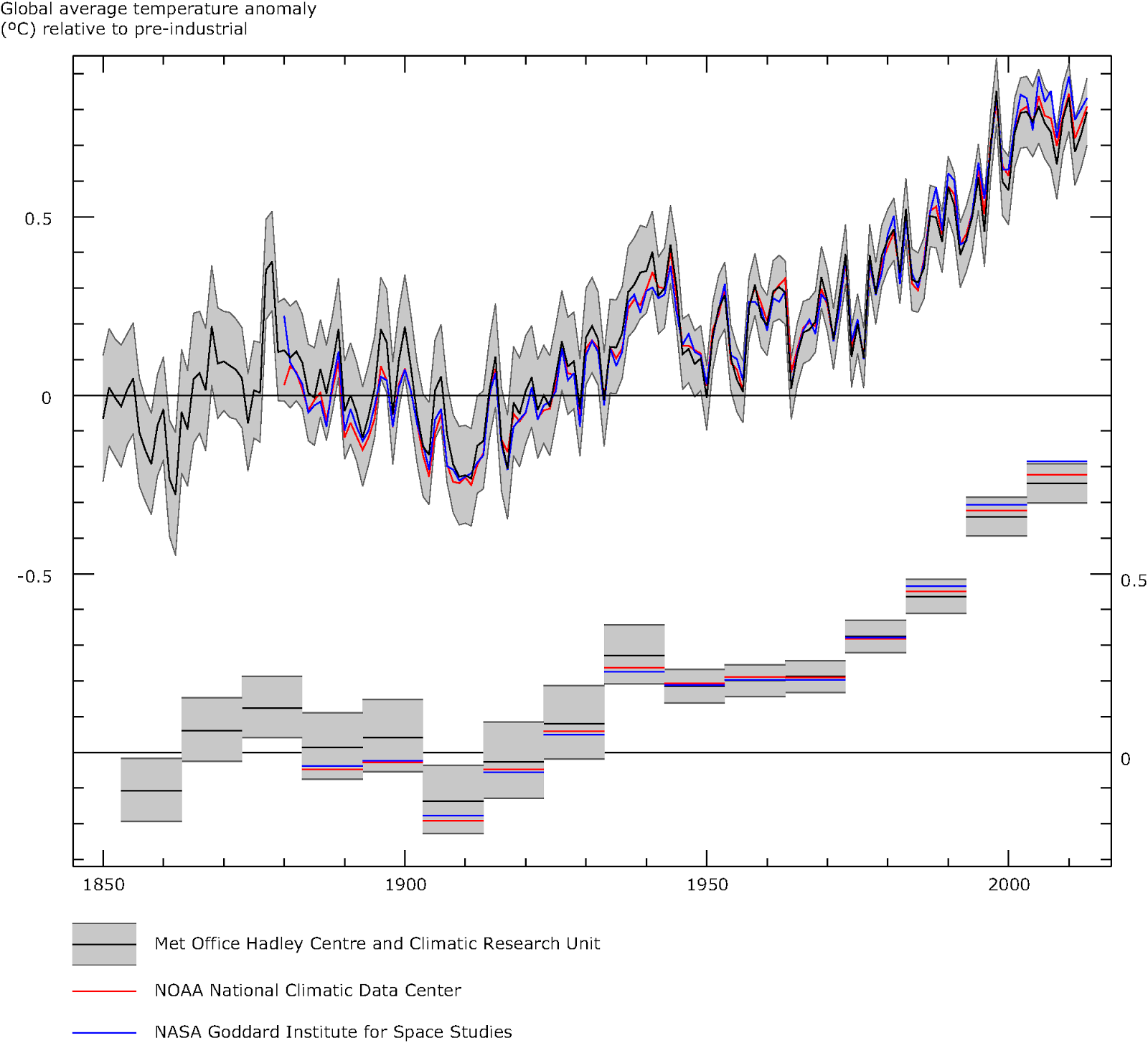 link: http://www.eea.europa.eu/data-and-maps/figures/global-annual-average-temperature-deviations-1850-2007-relative-to-the-1850-1899-average-in-oc-the-lines-refer-to-10-year-moving-average-the-bars-to-the-annual-land-and-ocean-global-average-9