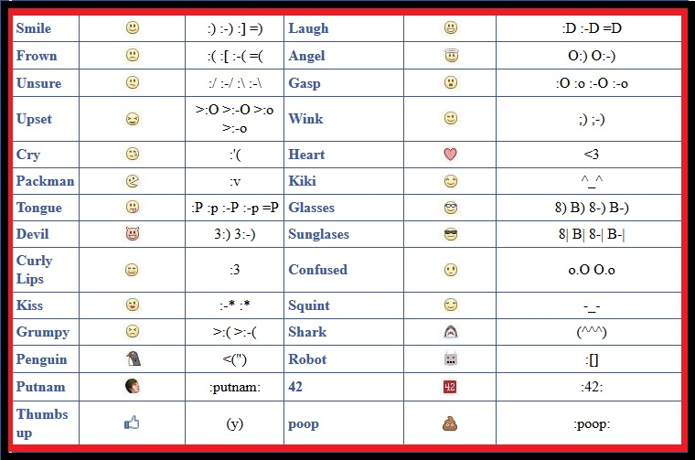 All about facebook official chat comment smileys emotions