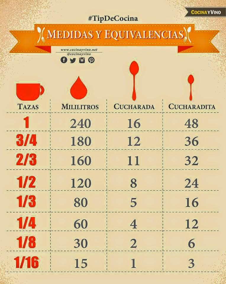 La cocina de loli dom nguez tabla de equivalencias for Cocinar a 60 grados