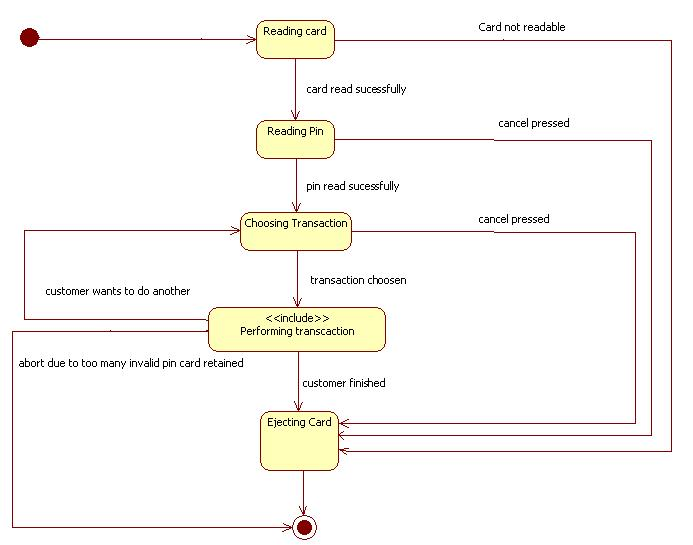 uml diagrams for atm machine   programs and notes for mcastate diagram one session atm