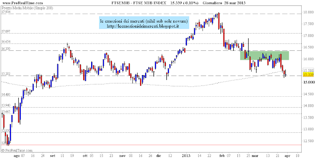FtseMib: weekly close 29.03.2013
