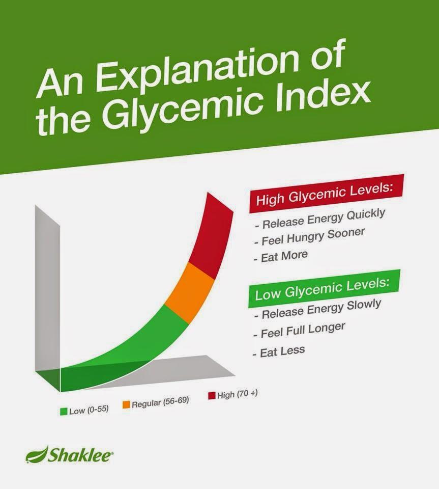 apa itu indeks glisemik
