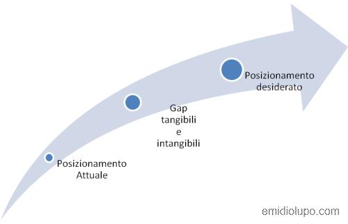 Gap tangibili e intangibili