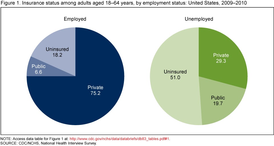 reasons for unemployment among graduates The statistic illustrates the results of a 2015 survey about the reasons for unemployment among graduates in rural and urban india between april to december 2015 for instance, about 25 percent of rural graduates were unemployed due to the non-availability of adequate remuneration.
