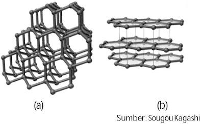 (a) Struktur intan (b) Struktur grafit