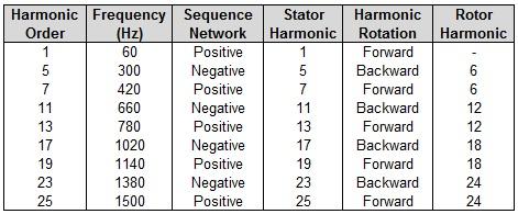 Six-Pulse Converter Harmonic