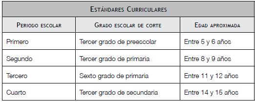 Pr ctica docente mapa curricular de educaci n basica for Estandares para preescolar