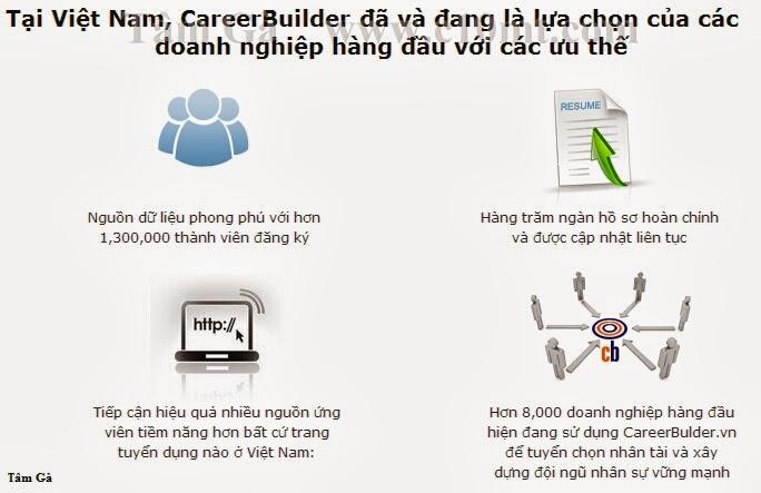 Careerbuilder VN lựa chọn của doanh nghiệp tìm việc làm nhanh