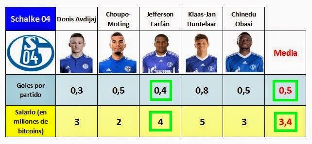 Comparativa de la capacidad goleadora y del salario de Jefferson Farfán con las medias de su equipo, el Schalke 04