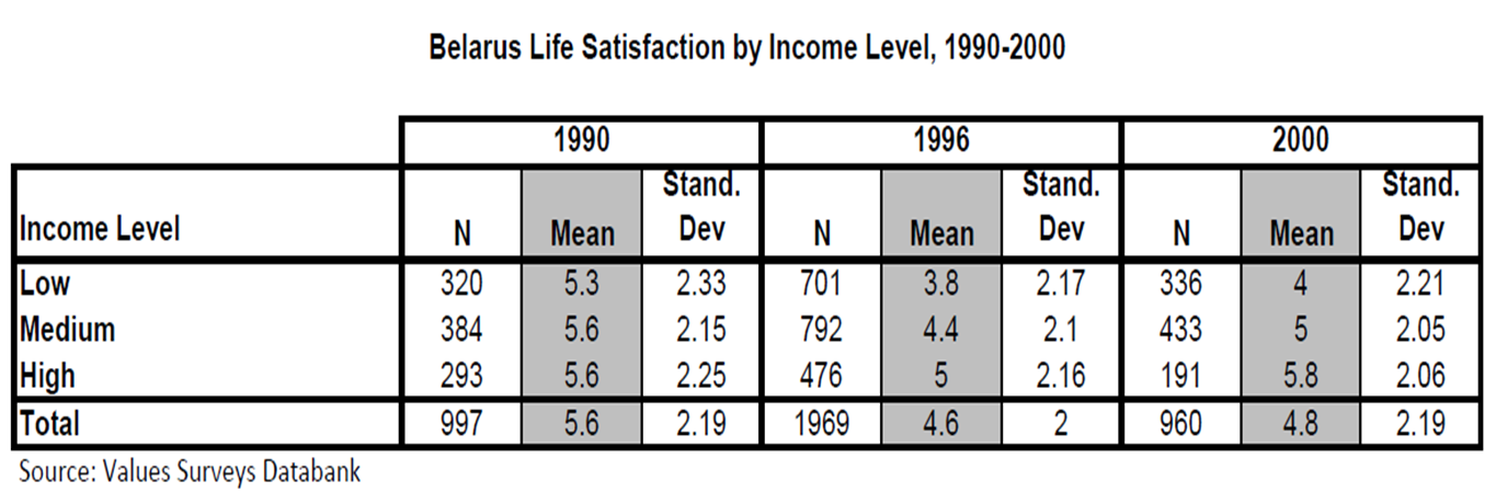 comparative study of employment status of