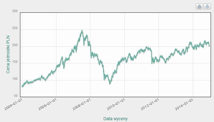 UniKorona Akcji 2004-2014