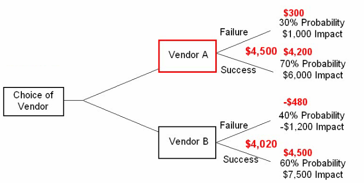 make or buy decision problems and solutions pdf