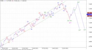 Nifty - Elliott Wave Analysis.