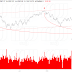 Close up of NDX…seeds of doubt…How high is the P/E again?