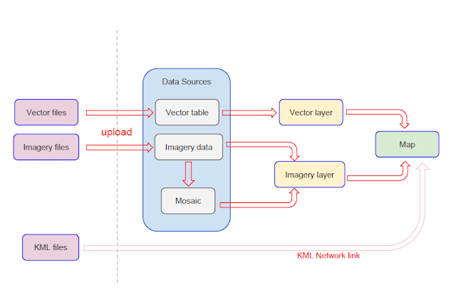 google map engine ,data flow diagram, data flow diagram examples,data flow chart, dataflow, gme, google maps engine, google maps api