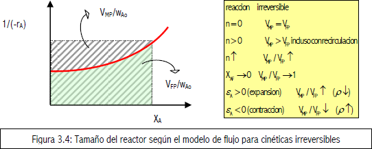 Tamao del reactor segn el modelo de flujo para cinticas irreversibles