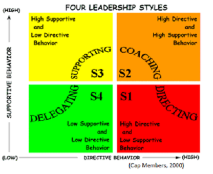 supportive leadership style