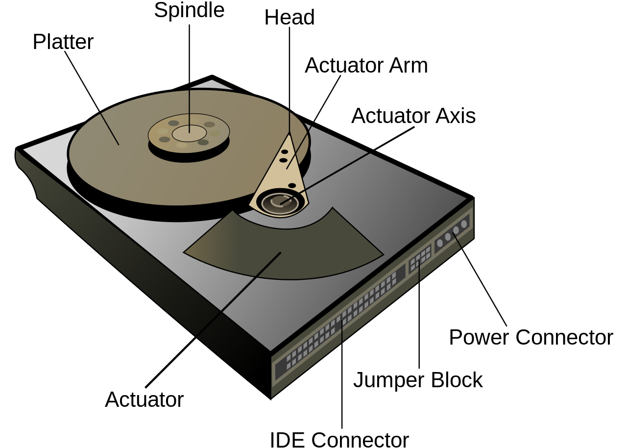 Hard Drive atau Hard Disk