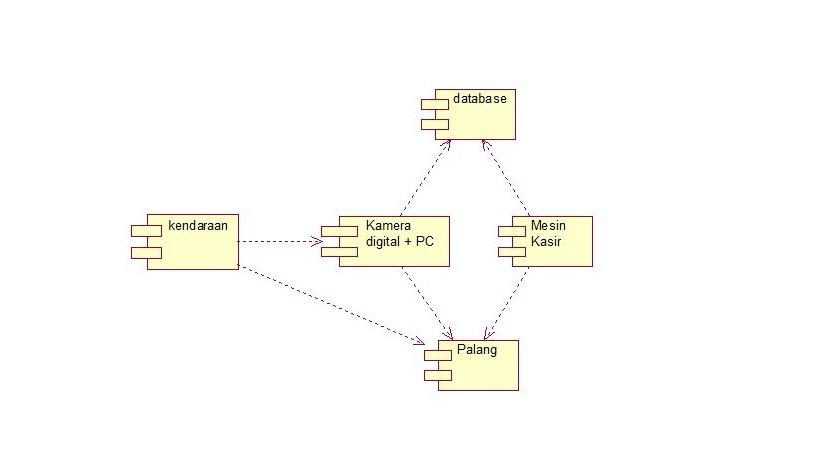 vitry moedz  Contoh Studi Kasus UML Pada Perpakiran Mobil