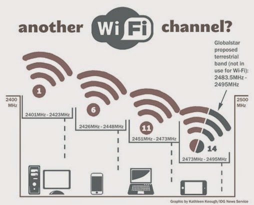 wifi channel