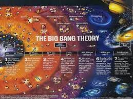Big Bang Theory chart