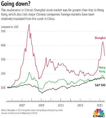 Shanghai, Hong Kong, S&P 500 Comparison