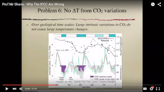CO2 Variations over the years do not align with global temperatures