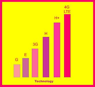 Maksud Tanda Jaringan G, E, 3G, H, H+ dan 4G LTE di Android