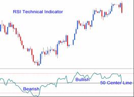 what is rsi indicator