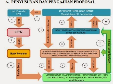 Cara Membuat Dan Mengajukan Proposal BOP PAUD